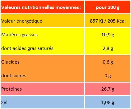 Valeur nutritionnelle rôti de magret